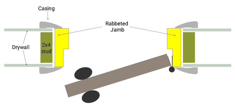 rabbeted jamb facts and details